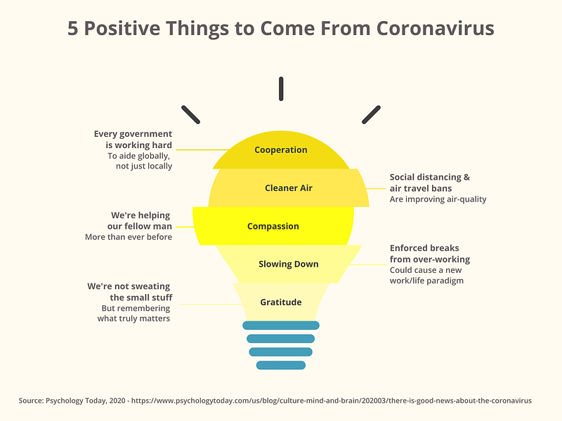 5 positive things to come from Corona virus